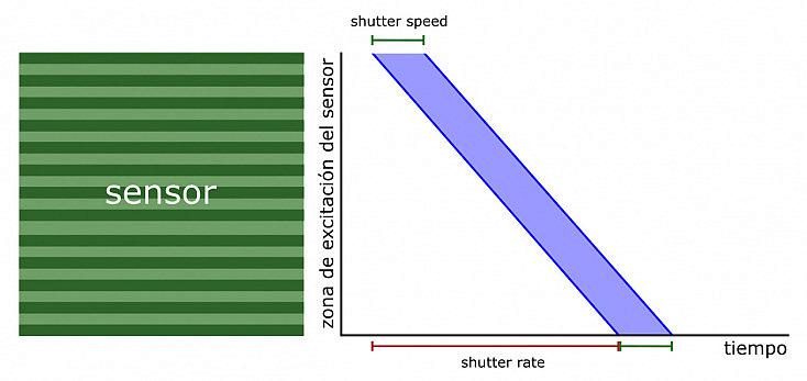Diagrama de tiempos en una obturación electrónica
