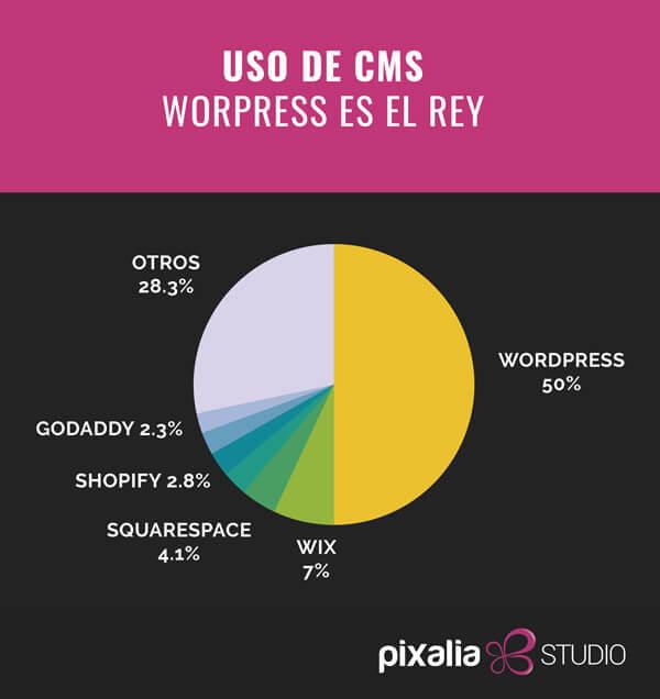 Estadísticas de uso de CMS y servicios de Email 8
