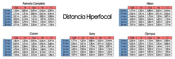 hiperfocales